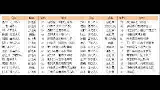 御嶽山噴火による犠牲者の氏名(名前)一覧名簿 thumbnail