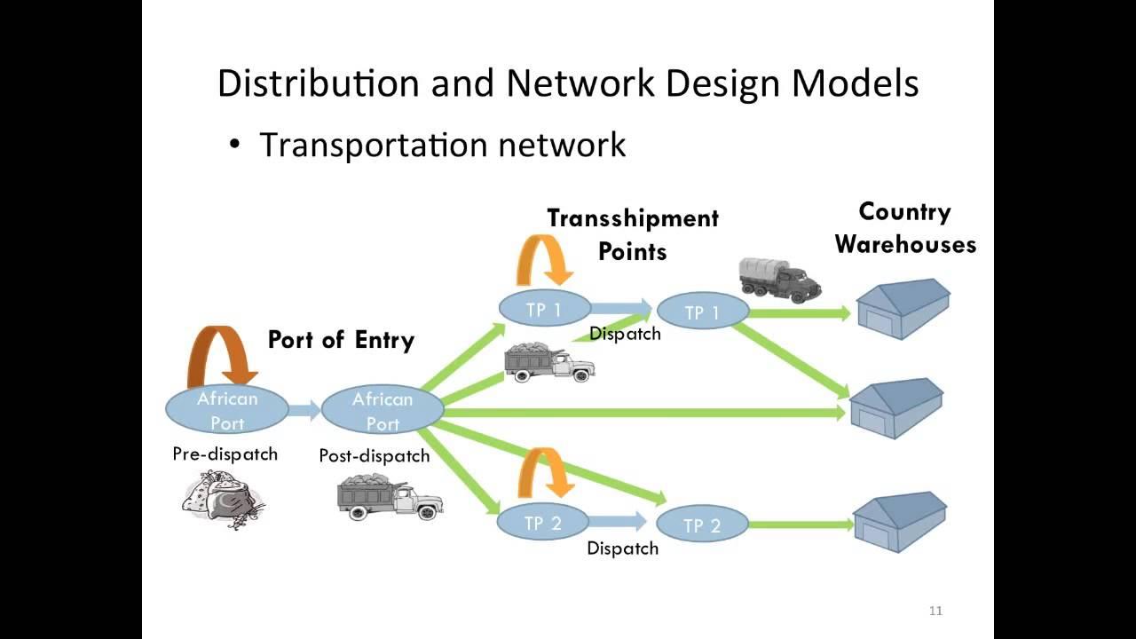 Next Generation Supply Chain