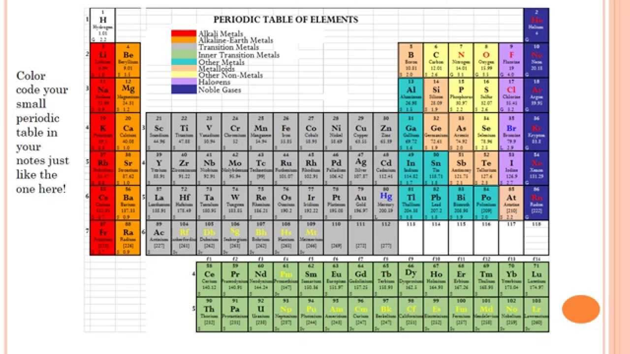 Groups On The Periodic Table Video