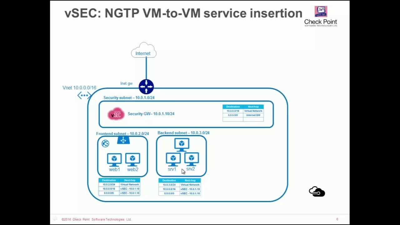 Check Point Vsec For Microsoft Azure Hybrid Cloud Deployment