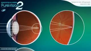 видео линзы Optima FW (4 шт
