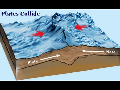 Collisional Plate Boundaries Diagram And Explanation Youtube