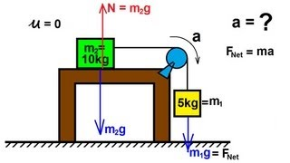 Physics - Mechanics: Appli¢ations of Newton's Second Law (13 of 20) table and pulley