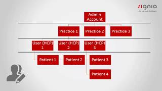 How to set up an organization in the TeleCare Portal