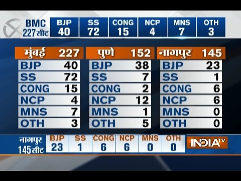 BMC Polls Results: Shiv Sena Races ahead of others with 72 Seats, BJP 40