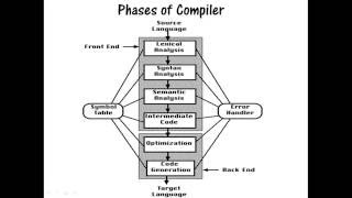 Introduction on Compilers & 6 phases of compiler