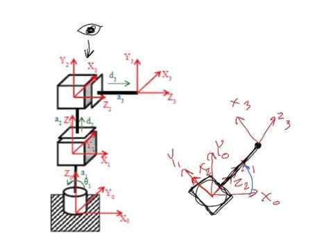 Анализ и проектирование кулачковых механизмов