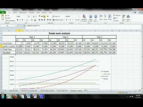 breakeven analysis - starting a coffee shop - CupAd free coffee cups - excel breakeven chart