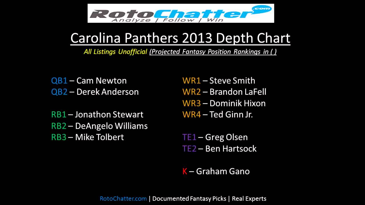 depth chart panthers