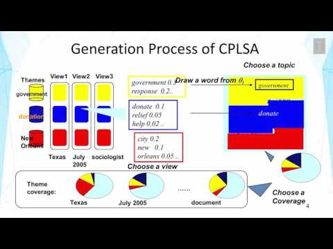 Contextual Text Mining  Contextual Probabilistic Latent Semantic Analysis