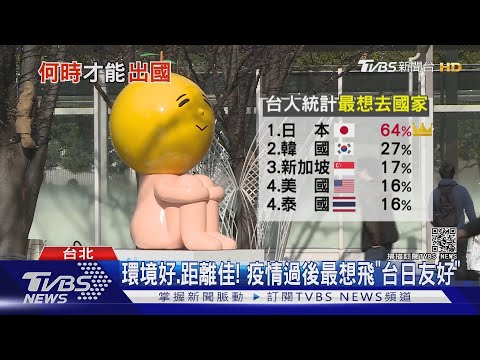 「台日友好」助攻! 疫情後最想去旅遊就是日本 十點不一樣20210729