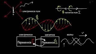 Электромагнитные волны и электромагнитный спектр  | Физика