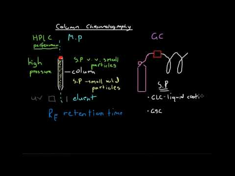 Column Chromatography HPLC and GC
