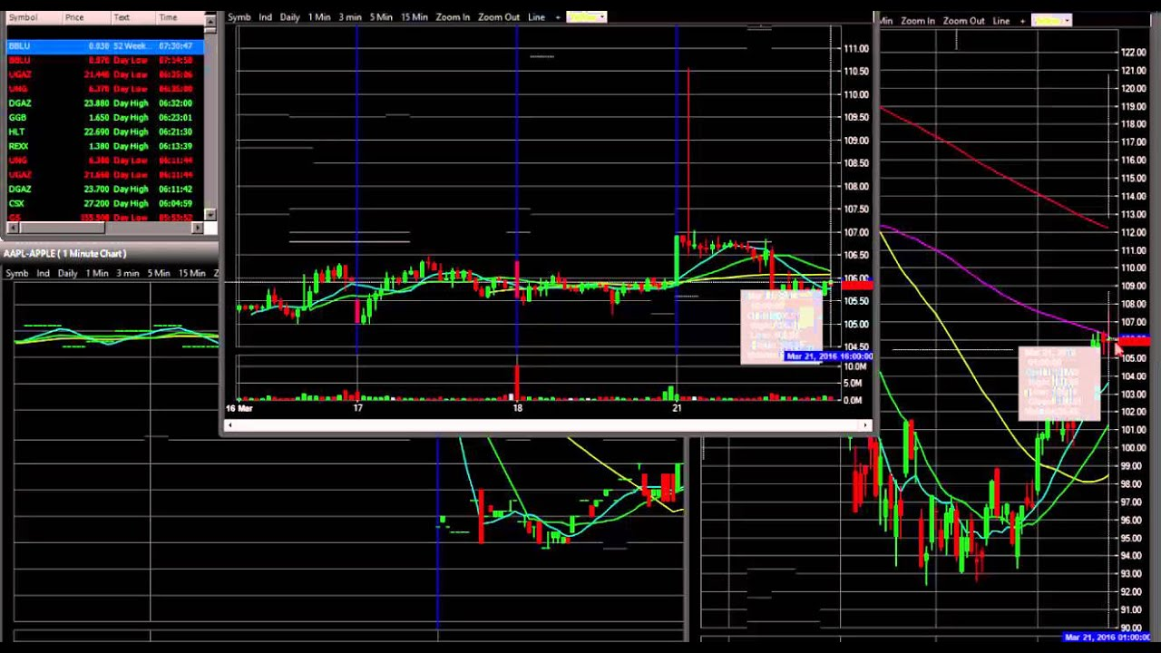 Day Trading Options - Rules, Strategy, Brokers for intraday options trading