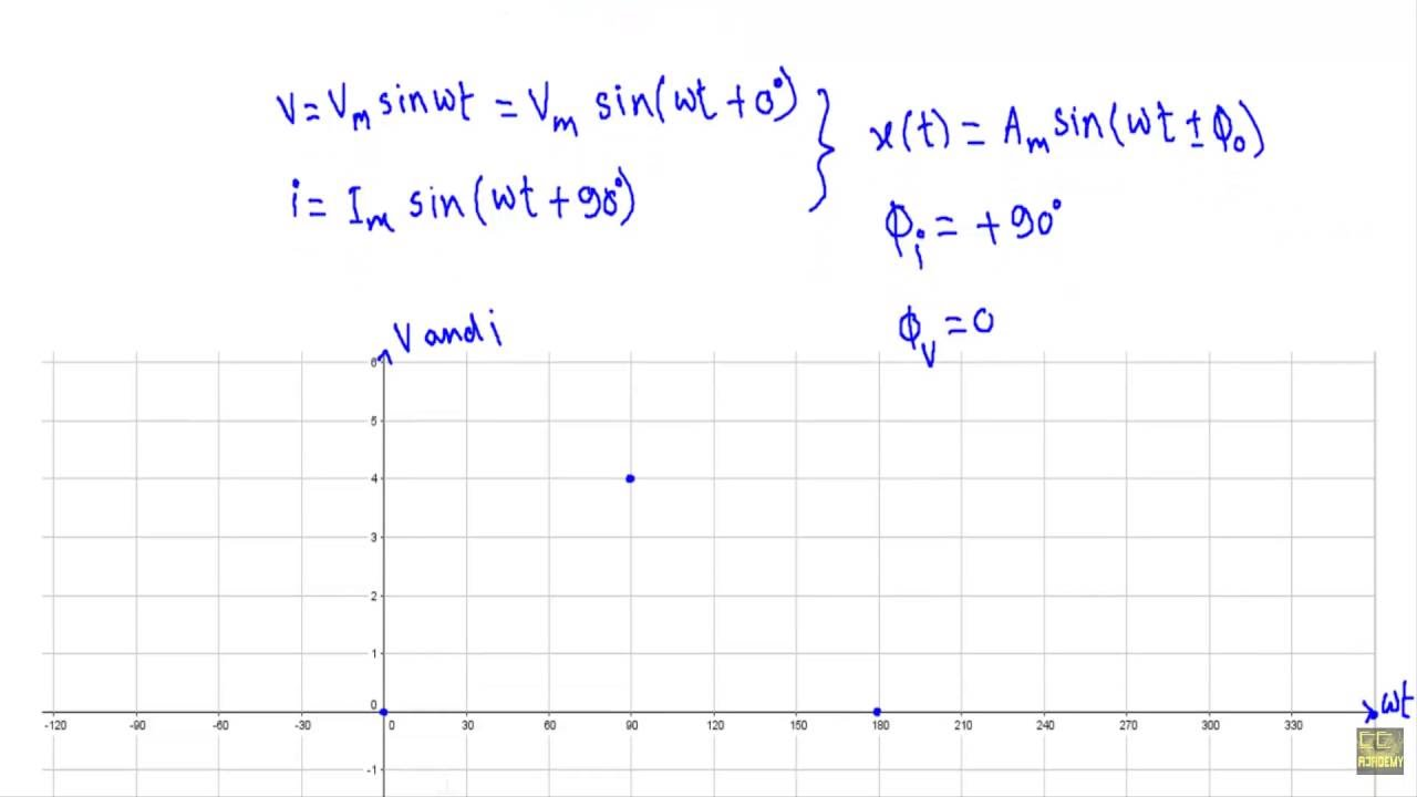 hight resolution of ac through pure capacitor current equation phase relation