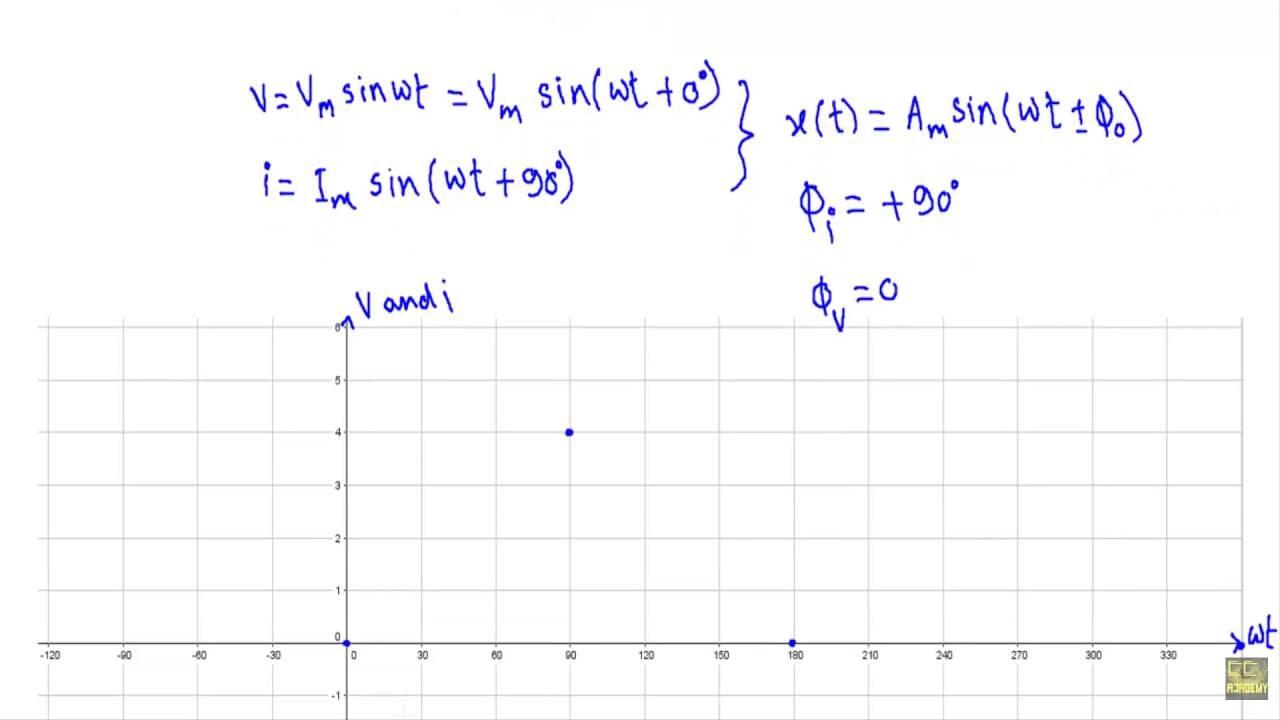 medium resolution of ac through pure capacitor current equation phase relation