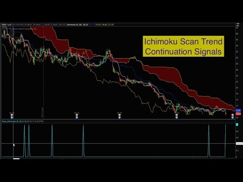Thinkorswim Scan Ichimoku