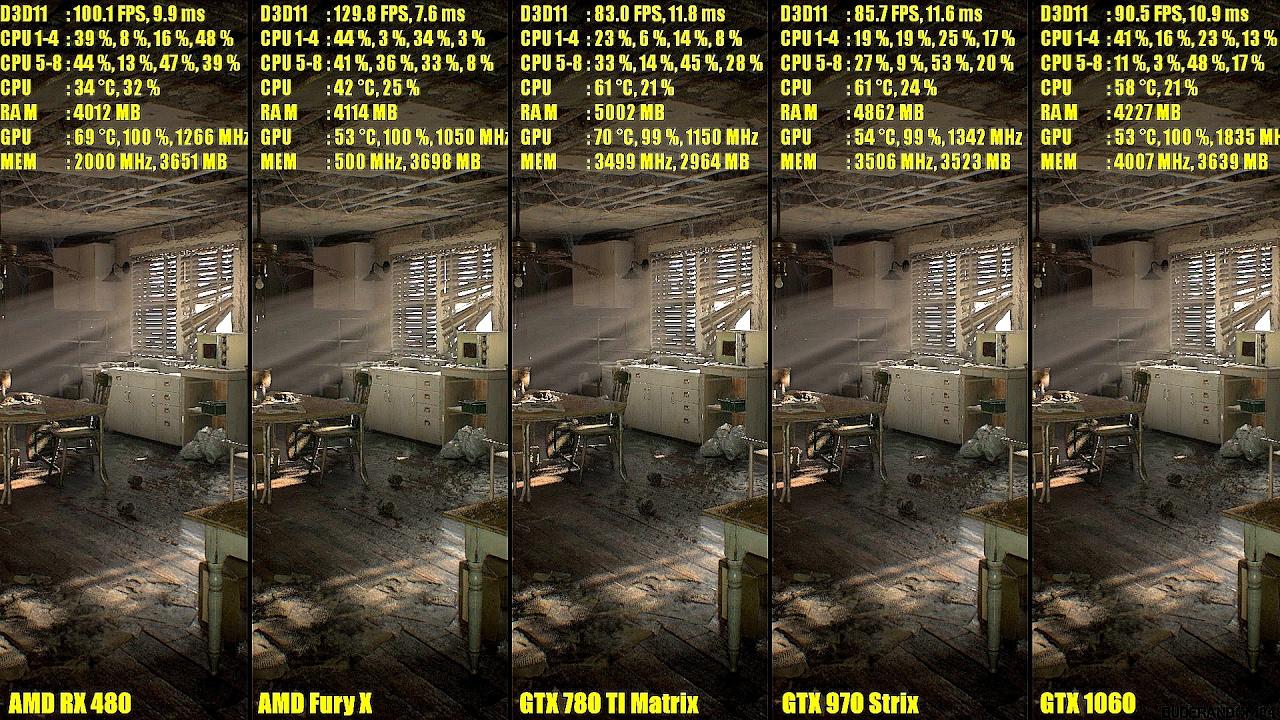 Resident Evil 7 Pc GTX 1060 Vs GTX 970 Vs GTX 780 TI Vs AMD RX 480 Vs AMD  Fury X FPS Comparison