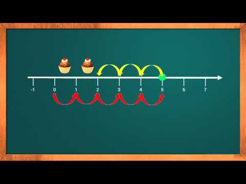 Learn Subtraction With The Help Of Number Line | Basic Mathematics Tutorial For Kids