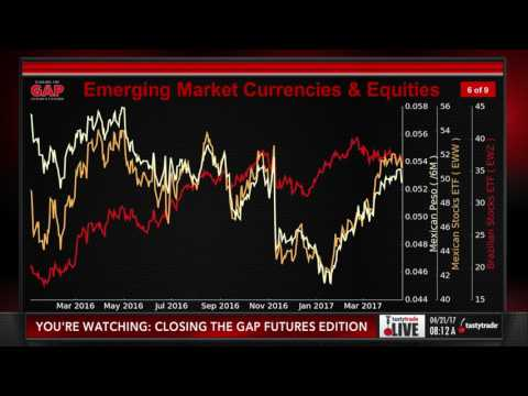 Trading Currencies & Emerging Markets with ETFs | Closing the Gap: Futures Edition
