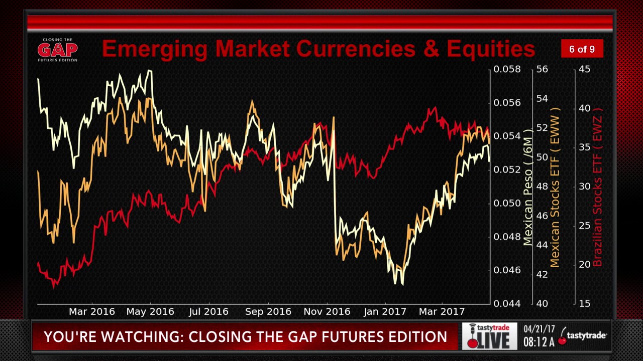 Trading Currencies Emerging Markets With Etfs Closing The Gap Futures Edition
