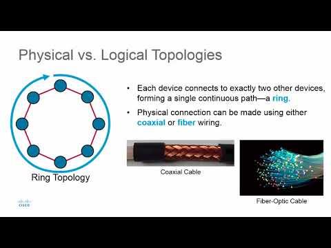 Physical vs Logical Topologies