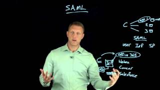 SAML Overview thumbnail