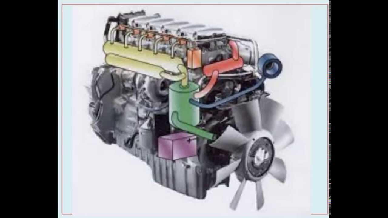 Motor combustion y partes principales - YouTube