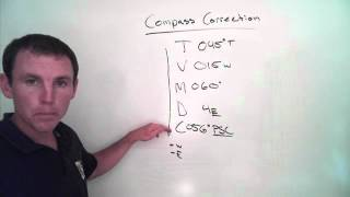 compass correction