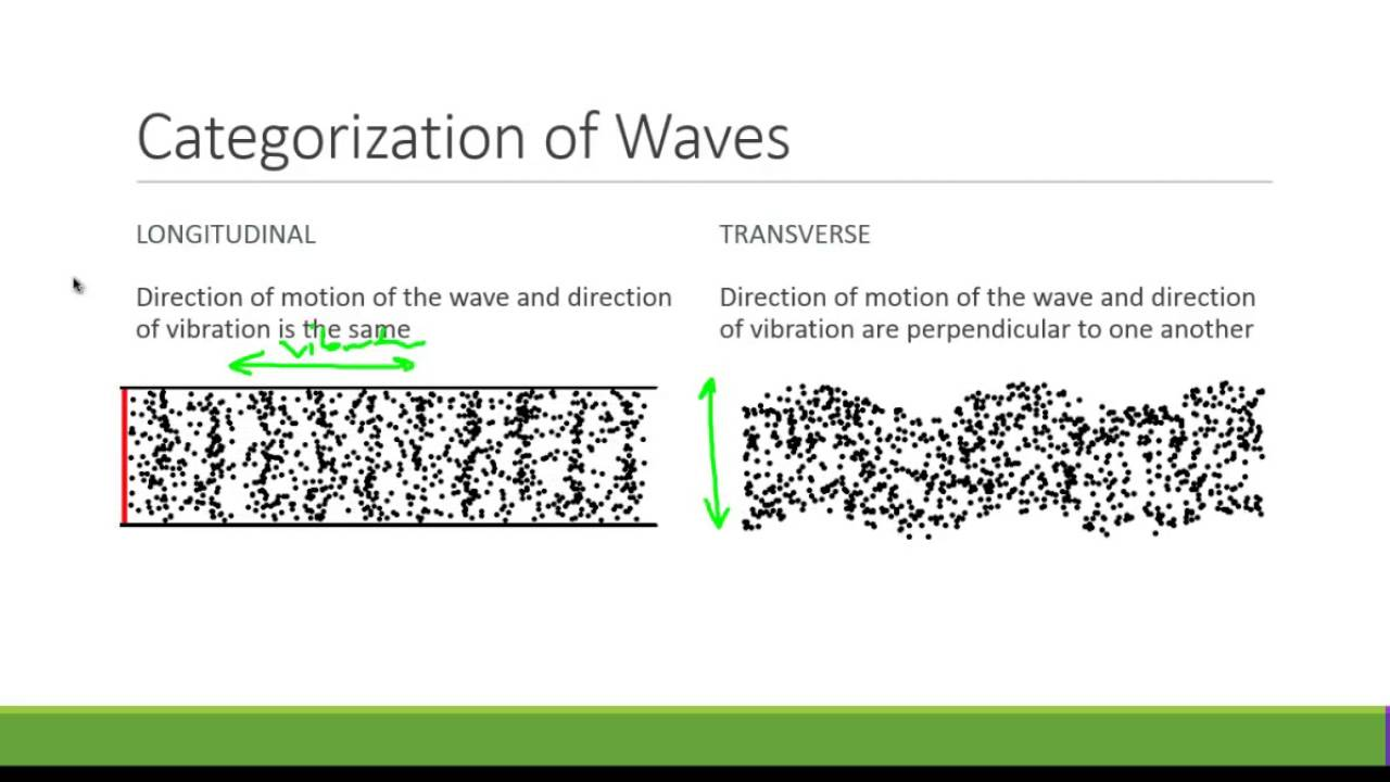 AP Physics 1 Waves and Sound