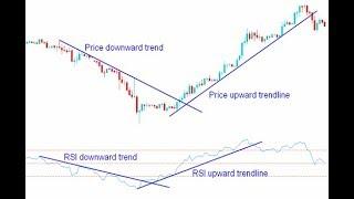 Bagaimana Trading menggunakan indikator Relative Strength Index RSI dalam forex
