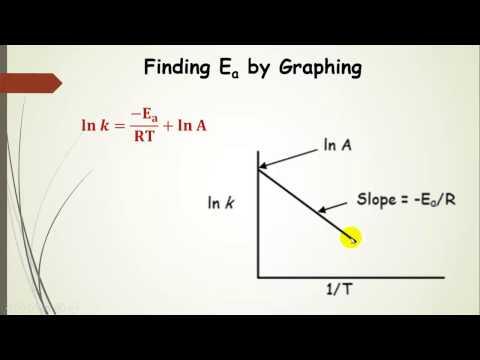 The Arrhenius Equation, Activation Energy, and Catalysis Explained Pt  8