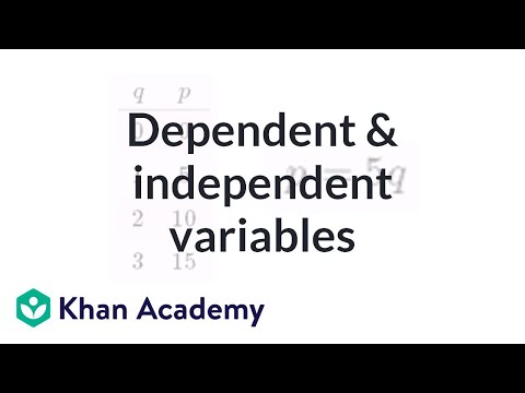 Dependent and independent variables exercise: the basics | Algebra I | Khan Academy