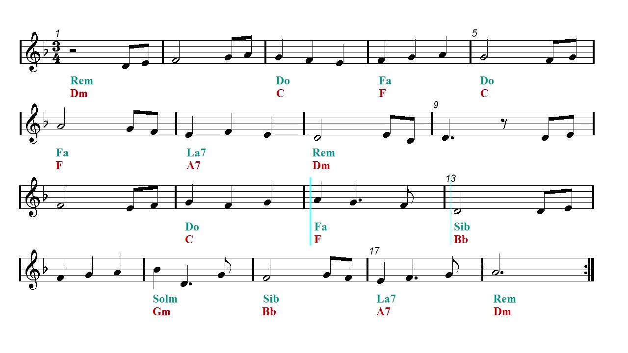 Pirates Of The Caribbean Theme Sheet Music Guitar Chords Youtube