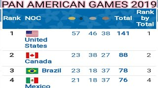 Pan american games 2019 Lima medals table ; Canada ; USA ; Brazil ; Peru medals