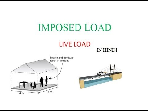 IMPOSED LOAD(LIVE LOAD)-IS 875(PART2):1987