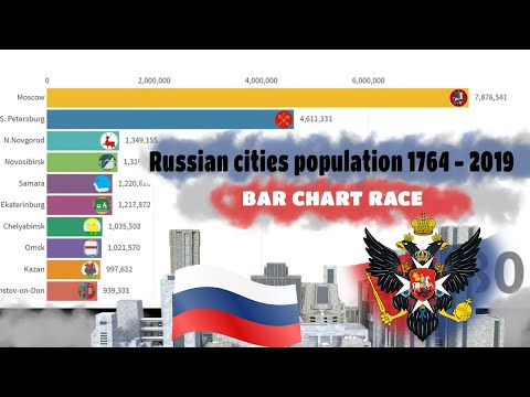 Russia cities population 1764 - 2019 history of Russian population demographics