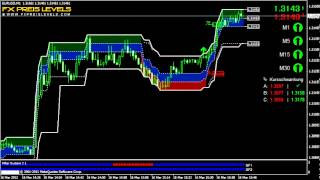 Best Indicator For Forex Trading EUR/USD 1 Min