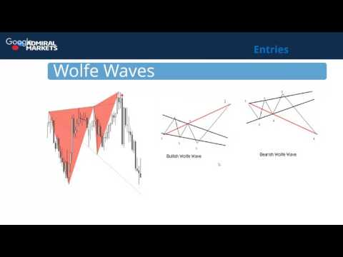 Wolfe Waves and Reversal Patterns Explained by Nenad Kerkez
