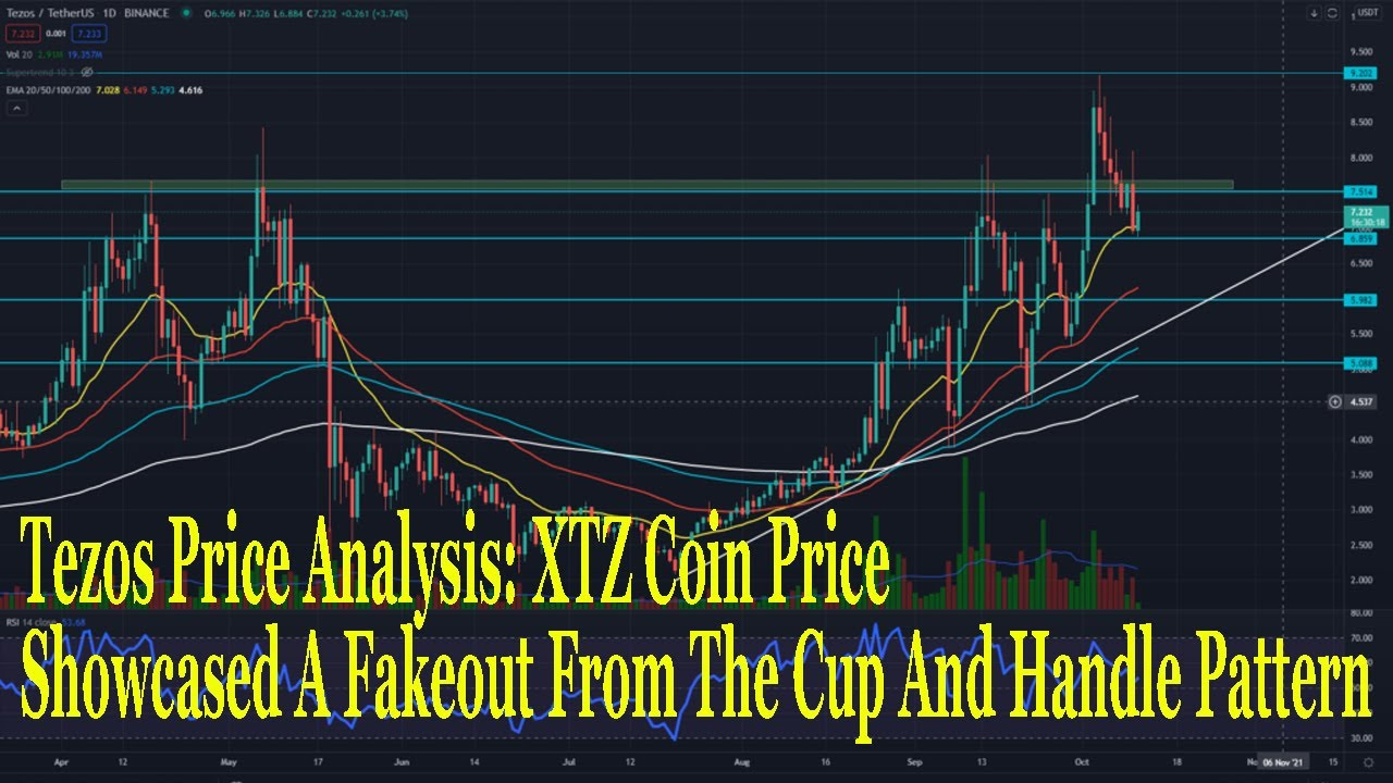 Tezos Price Analysis XTZ Coin Price Showcased A Fakeout From The Cup And Handle Pattern#bitcoin#XTZ