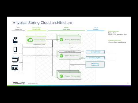 Spring Cloud architecture on TAS, Azure Spring Cloud, and Kubernetes I VMware Tanzu