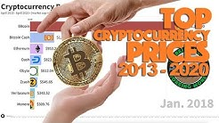 Top Cryptocurrency Prices 2013-2020