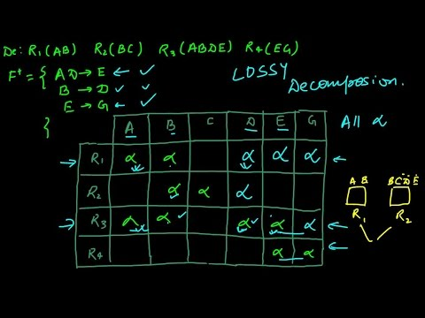 Illustration on Lossless Join Decomposition and Dependency Preserving Decomposition. | DBMS