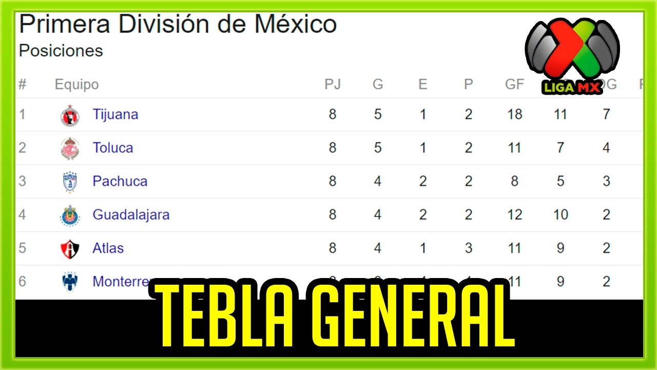 Liga Mx | Jornada 8 | Tabla General - YouTube