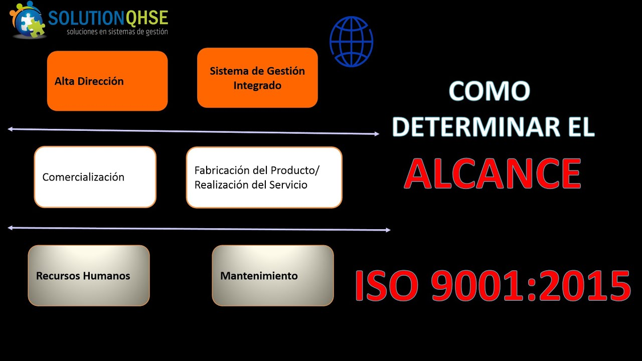 Iso 9001 Version 2015 Como Determinar El Alcance De Un Sgc Req 4 3 Alex Cardenas Youtube