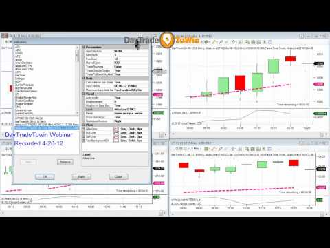 4 markets traded using Price Action DayTradeToWin