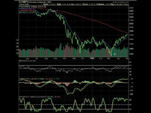 MarketTamer: Nasdaq Market and Current Gold Outlook