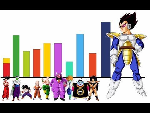 Todos Los Niveles De Poder De La Saga De Los Saiyajin / 1 (Resumen) - Dragon Ball Z/Super