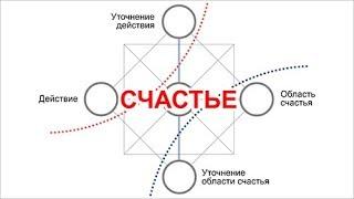 Практика прочтения Матрицы Судьбы. Новый взгляд на анализ ЗОНЫ КОМФОРТА.
