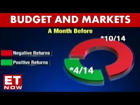 Budget And Markets: Return Over Last Decade